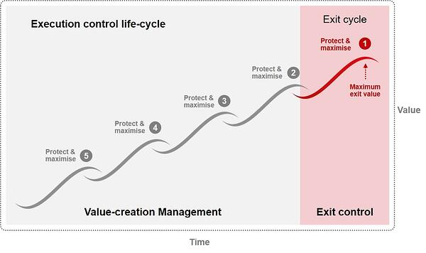 Execution_control_lifecycle